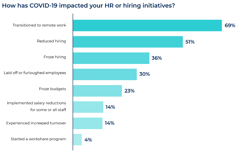 How has COVID-19 impacted your HR or hiring initiatives?