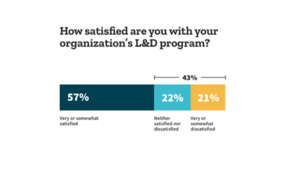 Learning and development leaders satisfaction with their programs.